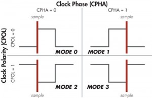 The Clock Polarities and Clock Phases affect the SPI Modes