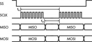 SPI Byte Waveform for SS, MOSI and MISO signals