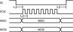 SPI Waveform for SS, MOSI and MISO signals
