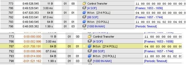 Data Center Software: Full Speed USB Data with Normal View and Time Reference View