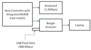 USB Test Setup with Beagle 480 USB Protocol Analyzer
