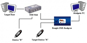 Example of USB Topology That Causes Orphaned Packets