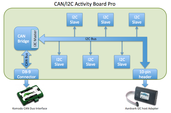 CAN-I2C Diagram using Aardvark Adapter, Komodo Interface and CAN-I2C Activity Board Pro