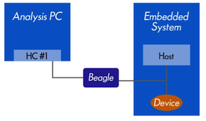 Connect a Beagle Protocol Analyzer to an Embedded USB Bus on Copper Traces