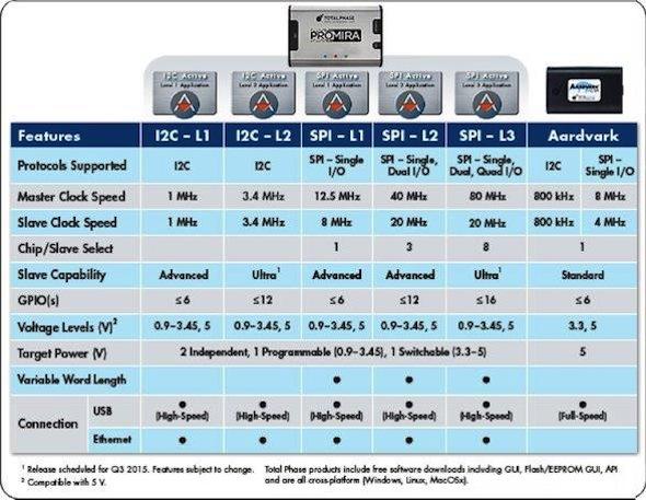 Comparison Chart: Promira Serial Platform And Aardvark I2C/SPI Host Adapter
