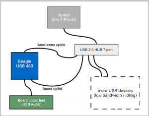 Layout for Beagle Protocol Analyzer, USB Hub and Target Device