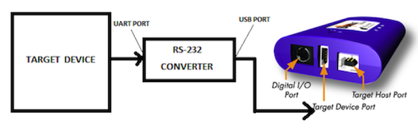 How Do I Monitor UART Data Over the RS232 Bus with a USB