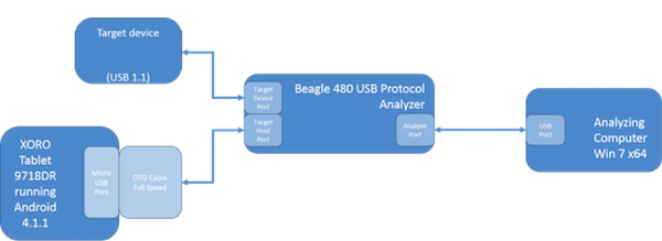 See How Beagle Protocol Analyzer Recognizes an Android as a