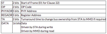 MDIO clause 45 communication frame format table