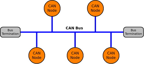 CAN Bus Nodes