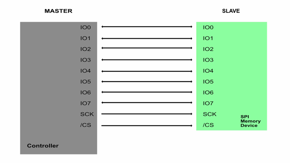 Graphic of the bus layout for an Octal SPI configuration.