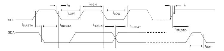 Promira Serial Platform I2C/SPI Active User Manual – Total Phase