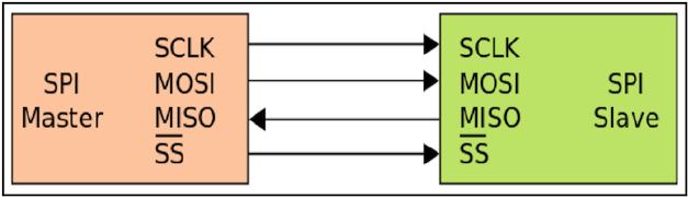Promira Serial Platform eSPI Analyzer User Manual – Total Phase