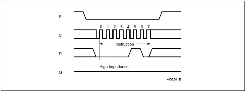 M25P32 Write Enable Instruction