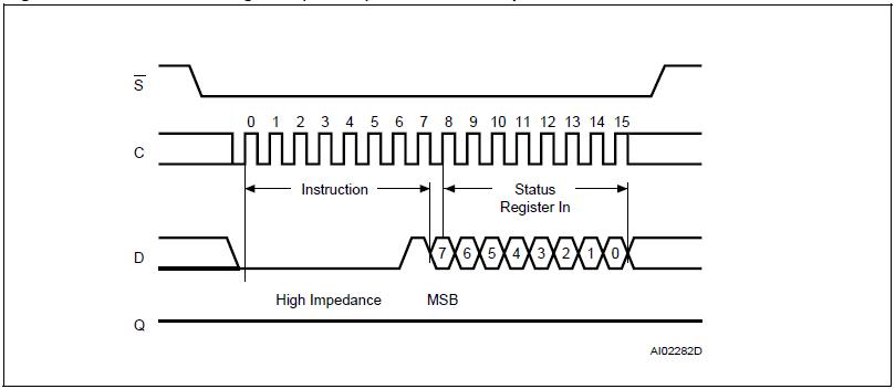 M25P32 Write Status Register Instruction