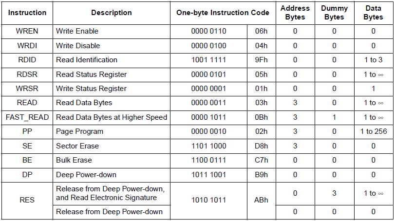 M25P32 Instructions List