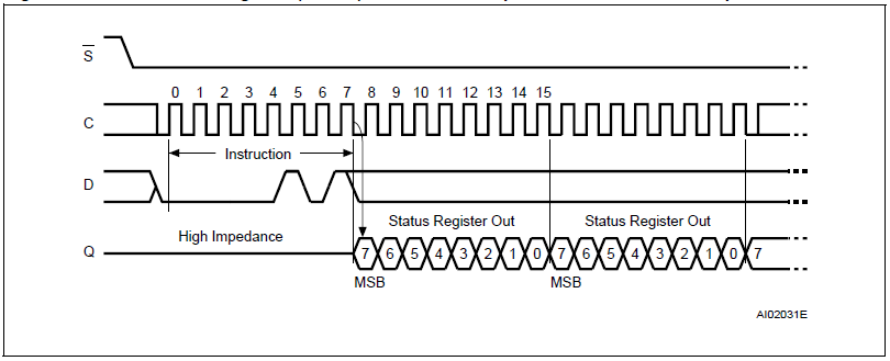 M25P32 Read Status Register Instruction
