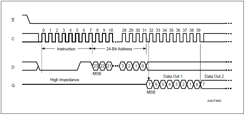 M25P32 Read Data Bytes Instruction