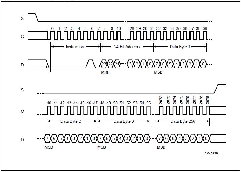 M25P32 Page Program Instruction