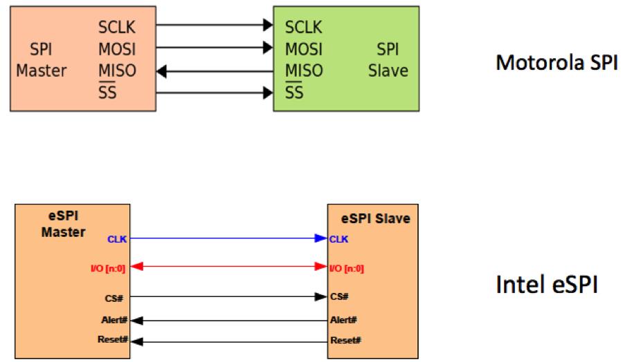 eSPI Analysis Application