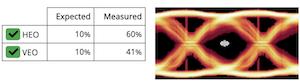 Good-eye diagram with ACTv2